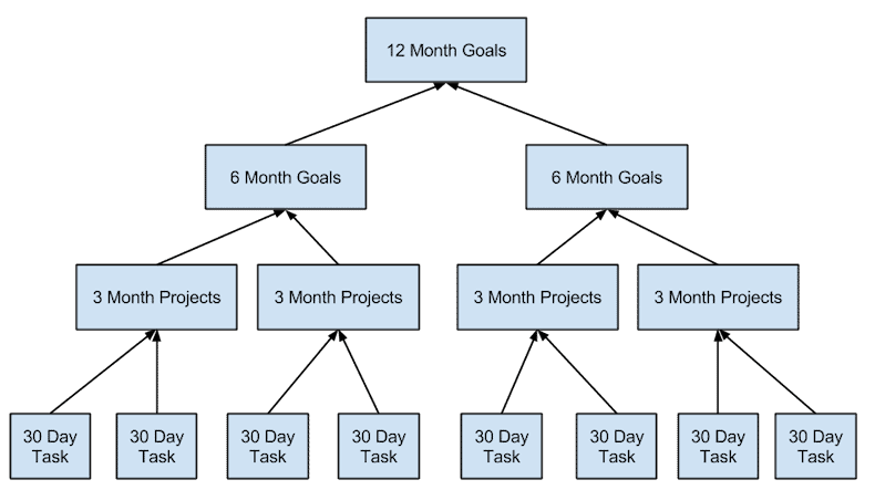 Creating effective goals for business planning