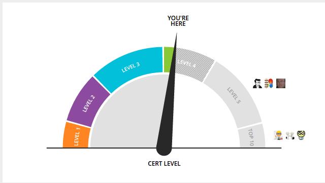 pph cert levels