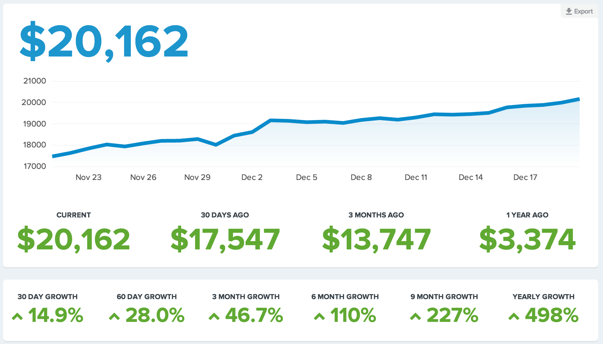 SaaS Growth: 4 Tools that Helped Us Grow to $20k MRR