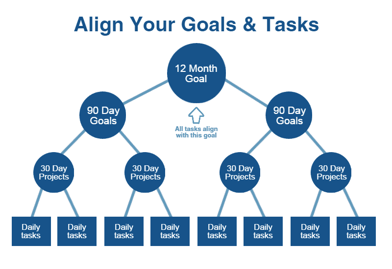 Use the Theory of Constraints to Align Business Goals and Daily Tasks