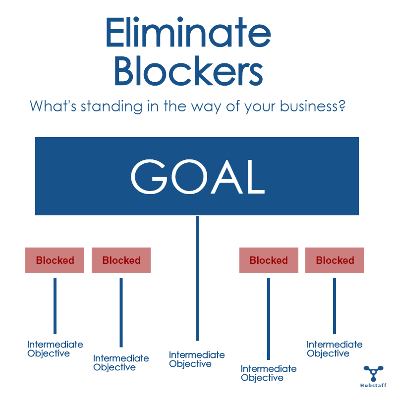 Eliminate Blockers according to theory of constraints