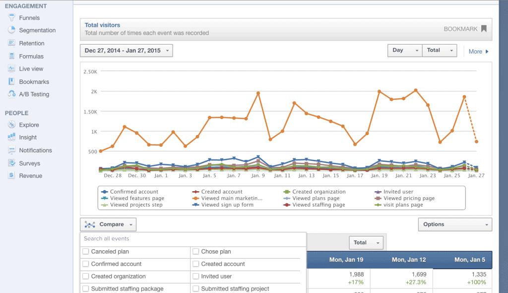 mixpanel startup analytics