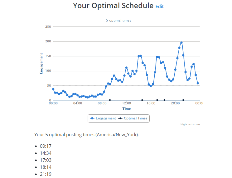 Social Media Growth: How We Used Buffer to Boost Our Social Traffic by 350%