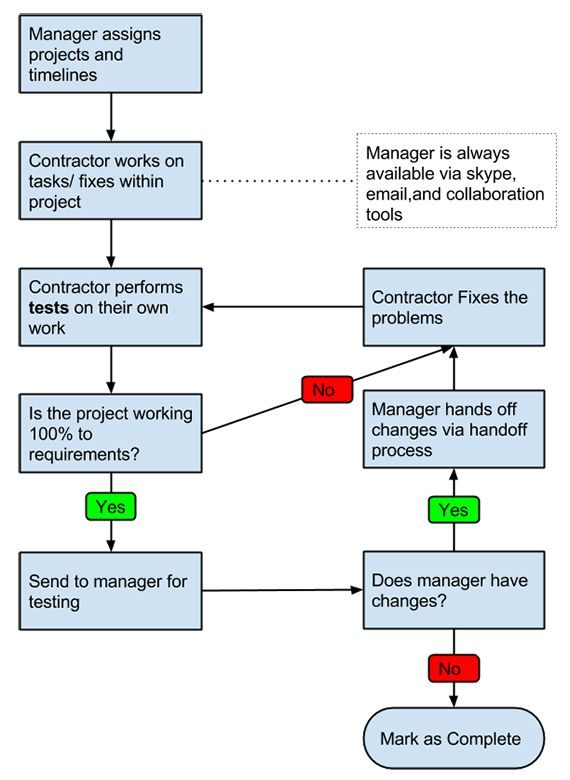 Managing virtual teams workflow