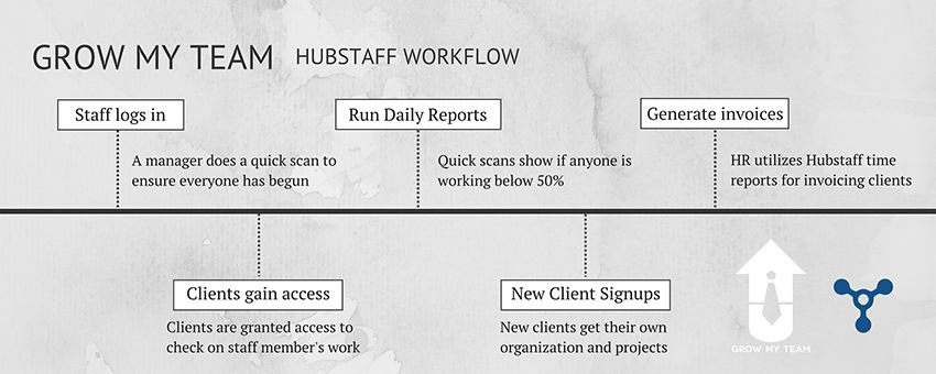 how hubstaff helped the grow my team agency