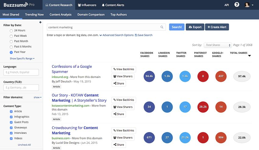 Buzzsumo | Content review checklist to ensure quality blogs