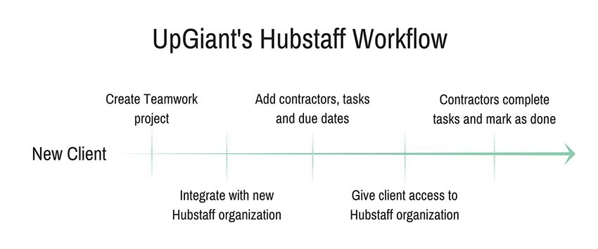 UpGiants Hubstaff workflow | How to increase productivity with a time tracking integration