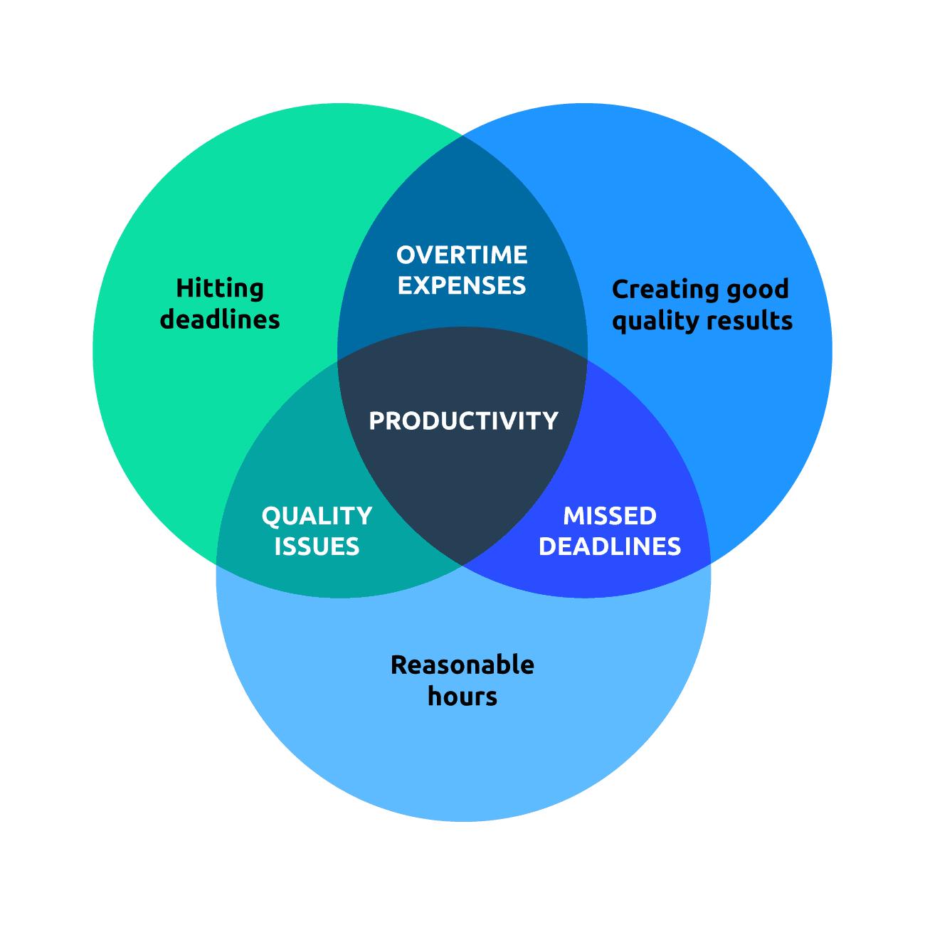 Productivity diagram