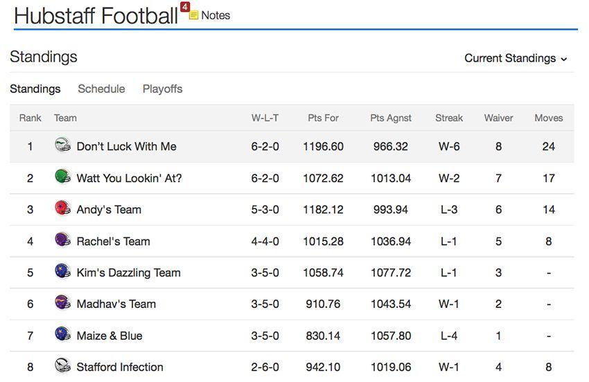 Hubstaff fantasy football