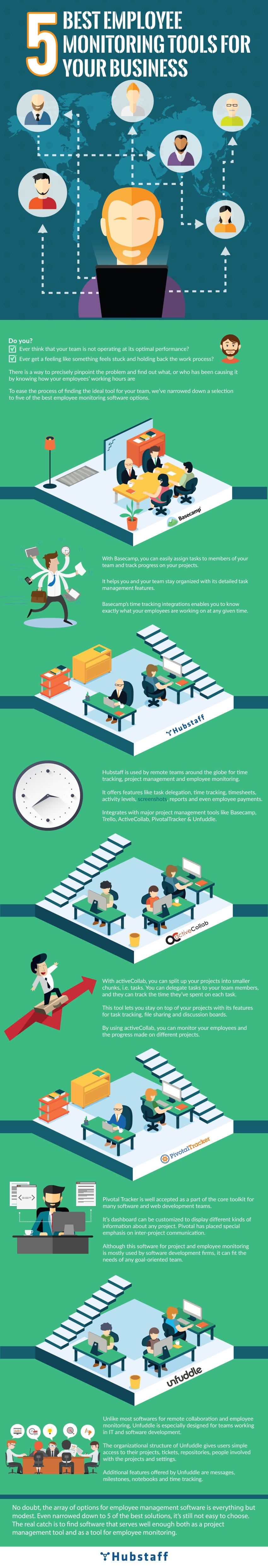 5 Best Options for Remote Employee Monitoring Software [Infographic]