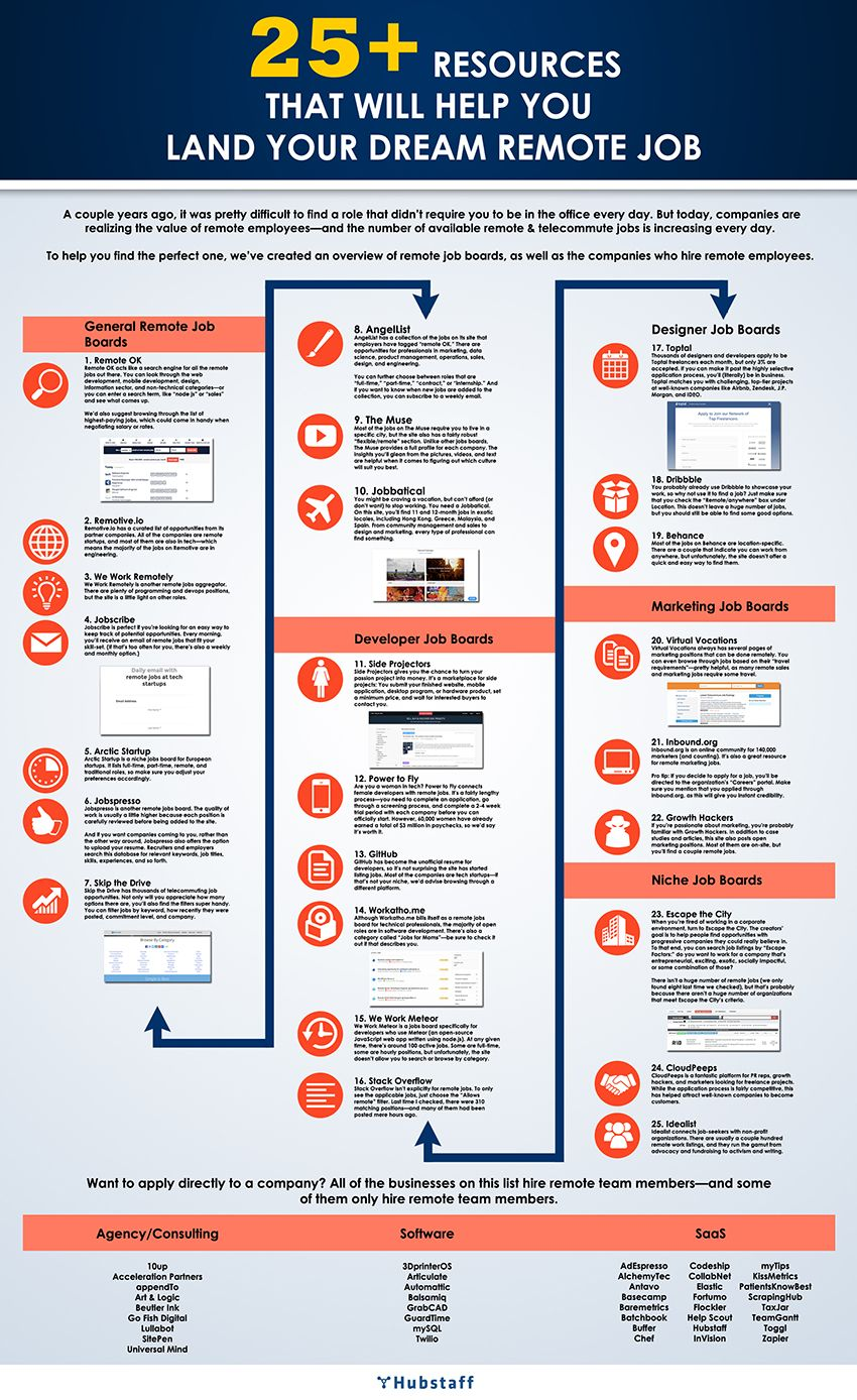 25+ Resources to Aid Your Remote Job Search [Infographic]