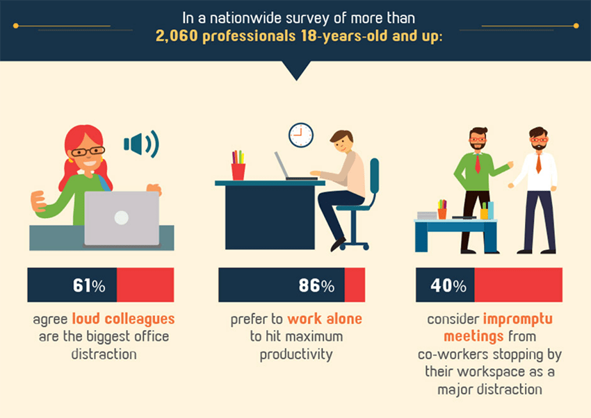 Are remote employees really more produttive?