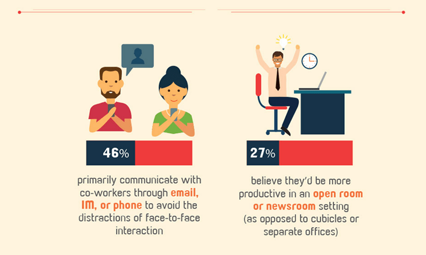 Most employees communicate via email, IM or phone even when in the office