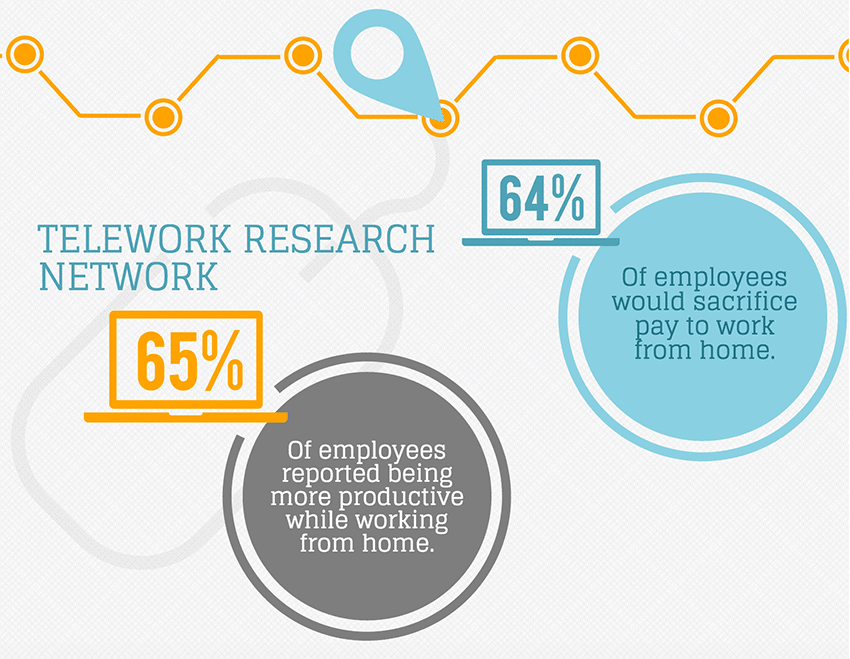 Remote employees report higher level of productivity