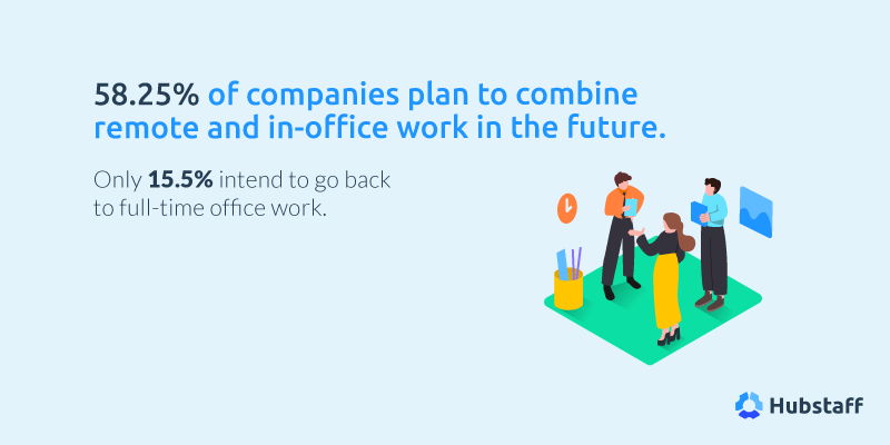 58.25% of companies plan to combine remote and in-office work in the future