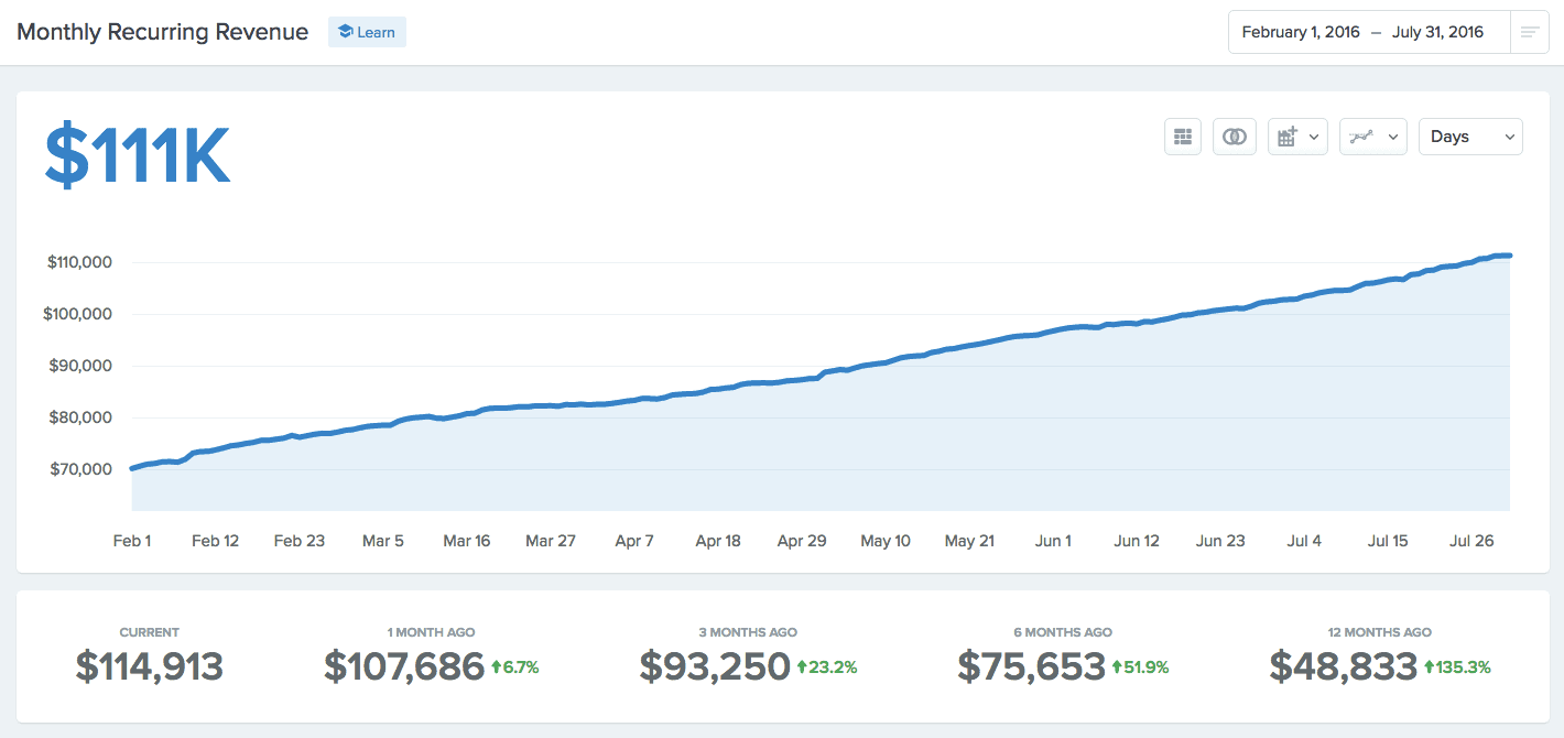 Hubstaff - Monthly Recurring Revenue | Marketing vs Sales: How We Built a Million Dollar Business Without Selling