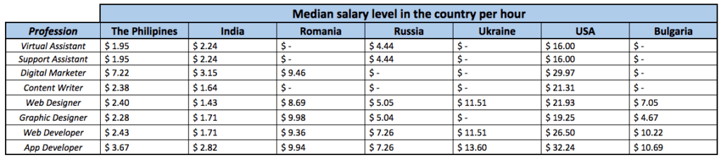 Hourly median salary level remote worker table screenshot