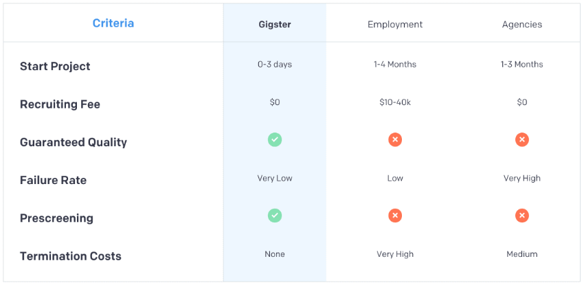 Comparison of Gigster vs other means of completing application development projects