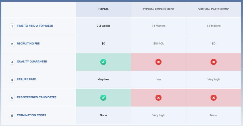Comparison of Toptal vs other means of completing design and development projects