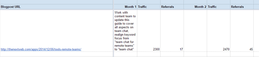 Screenshot of our blog post improvements Google sheet