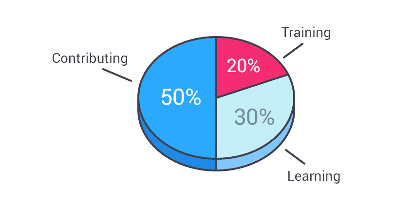 Pie chart for how to distribute your time across learning, training, and contributing
