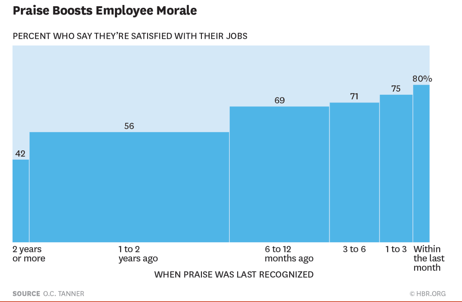 Bar chart by HBR that shows how much praise boosts employee morale