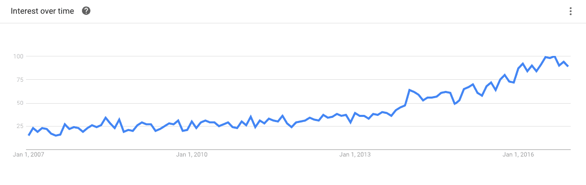 Google search volume for the phrase work remotely