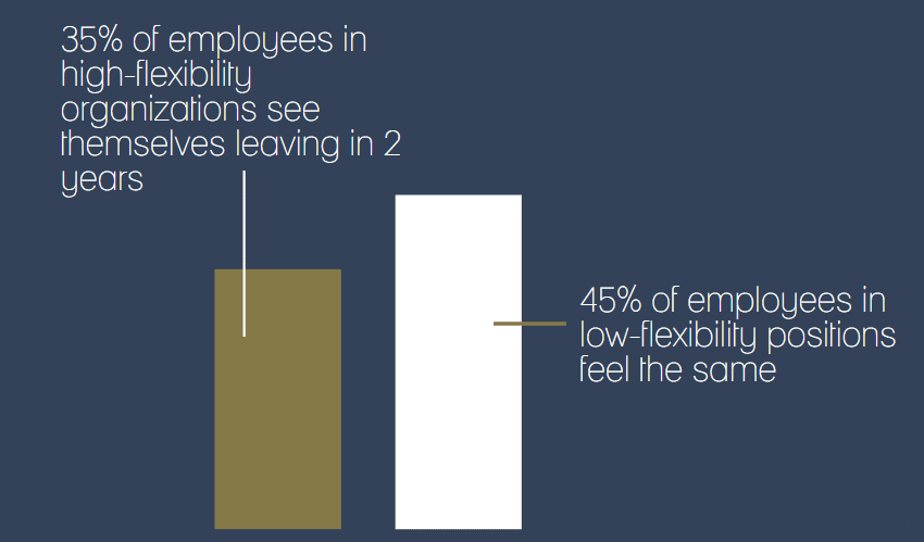 Only 35% of employees in high-flexibility organizations see themselves leaving in 2 years