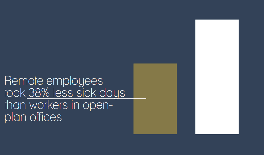 Virtual employees took 38% less sick days than workers in open-plan offices