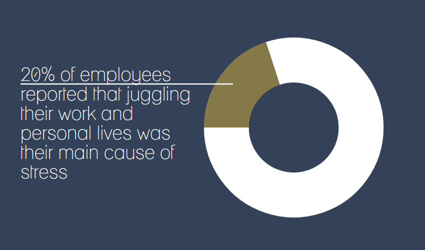 20% of employees reported that juggling their work and personal lives was their main cause of stress