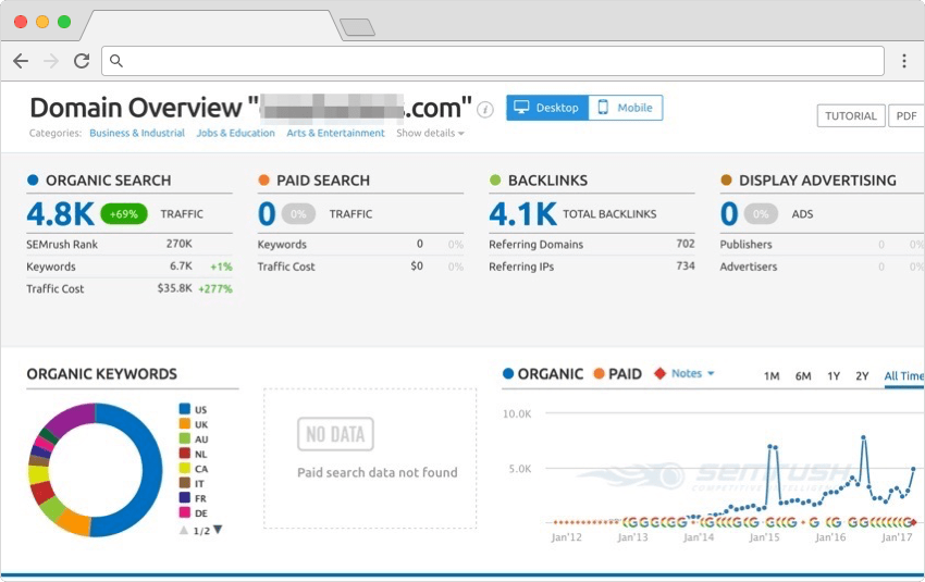 SEMRush for measuring content marketing