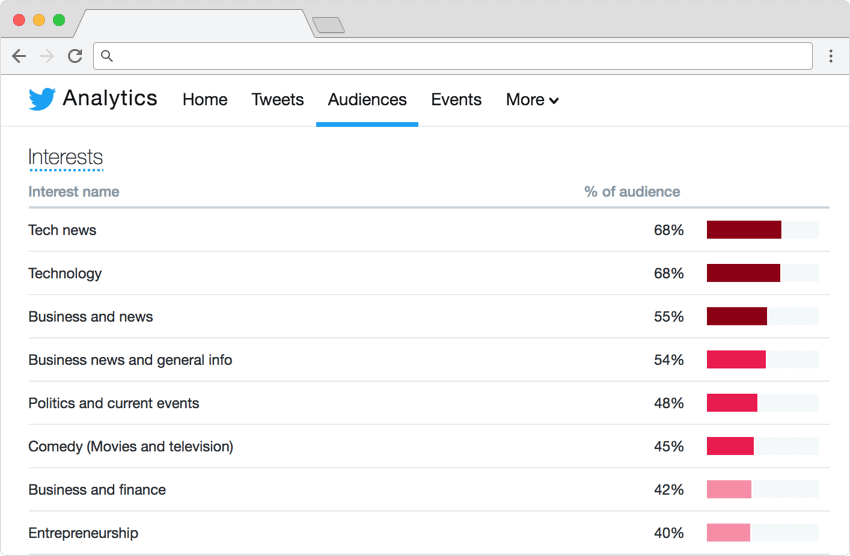 Twitter analytics audience insights for content marketing
