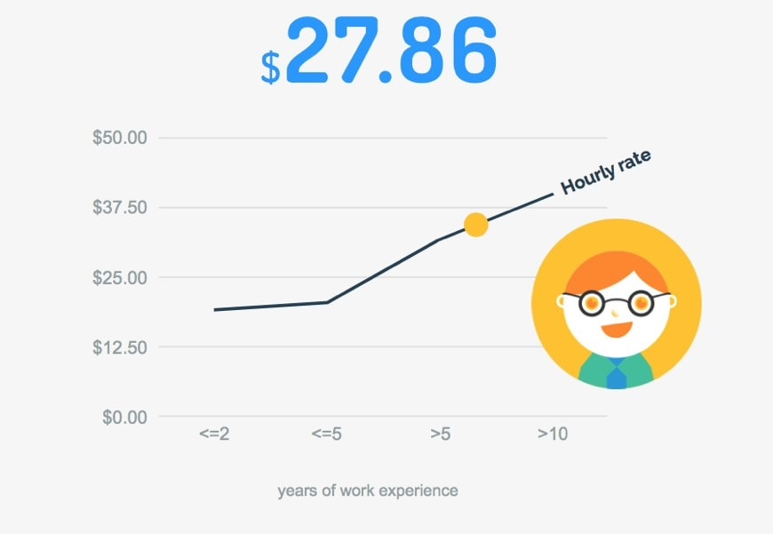 Average freelancing rates for developers