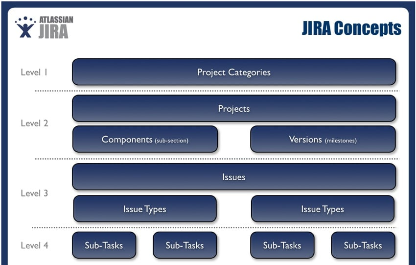 JIRA project phases and milestones