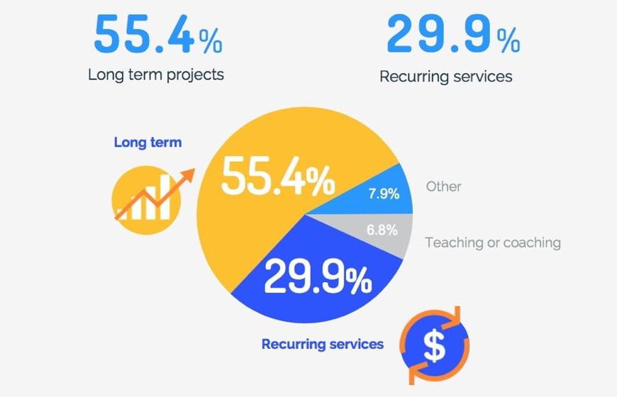 Most profitable types of freelance jobs