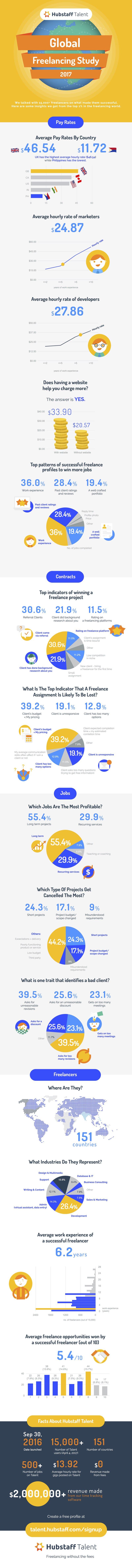 Hubstaff Talent's 2017 freelancing trends study infographic