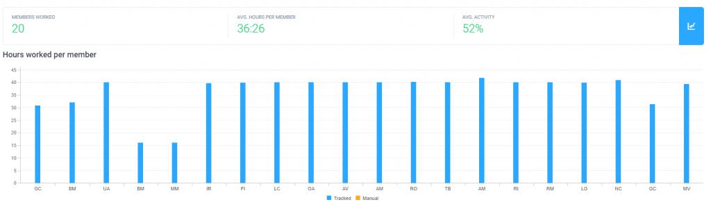 Metrics Report - Hubstaff Blog