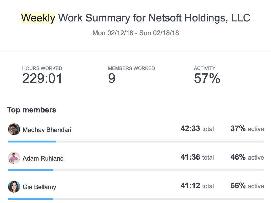 work summary daily example hubstaff