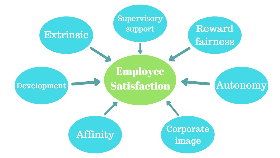 factors that affect employee satisfaction