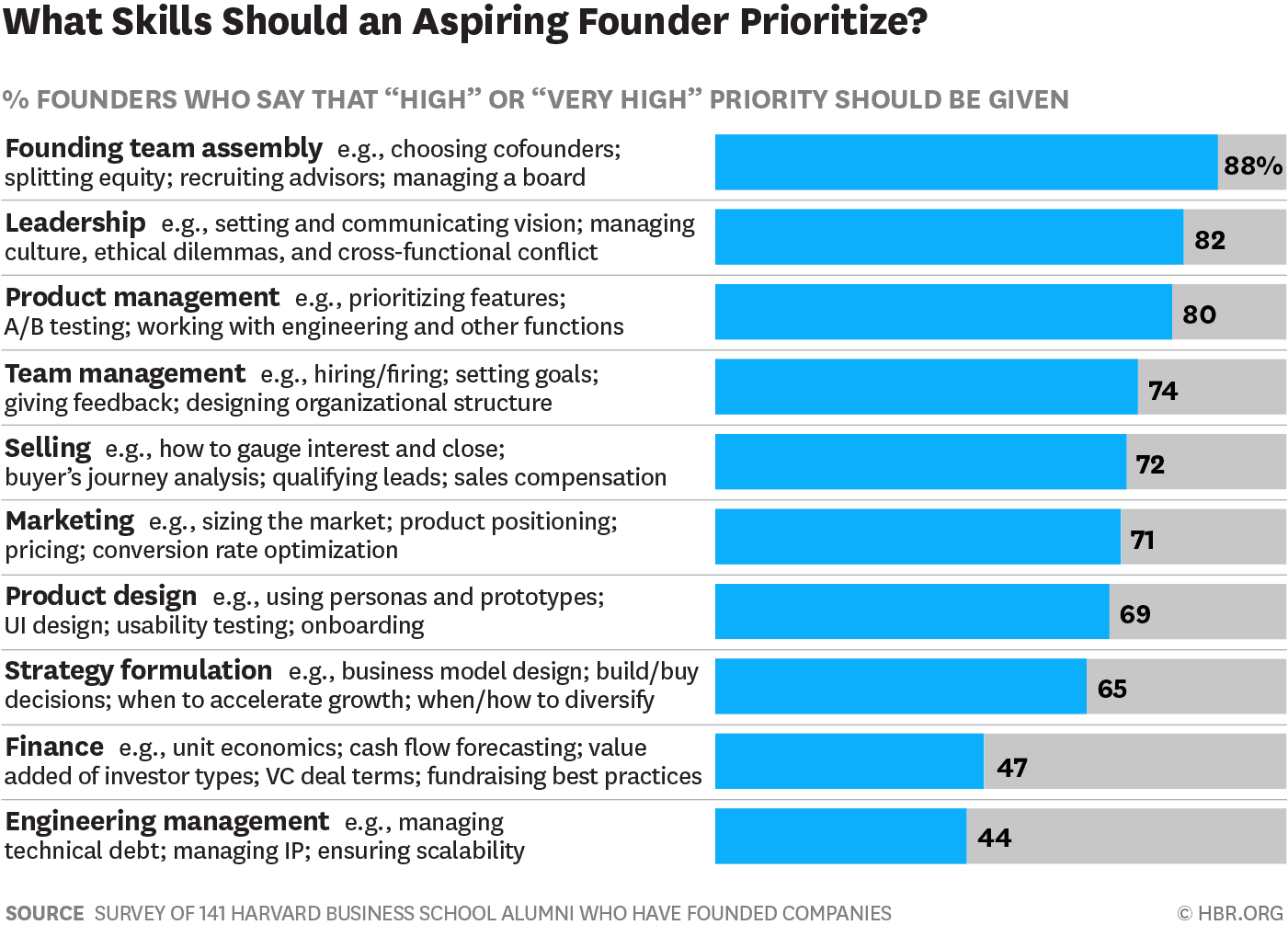 founder priorities - scale a business via hbr.org