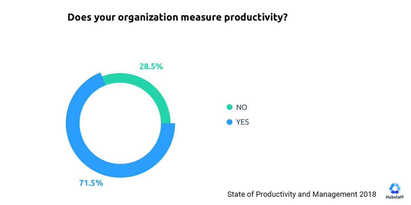 measure productivity
