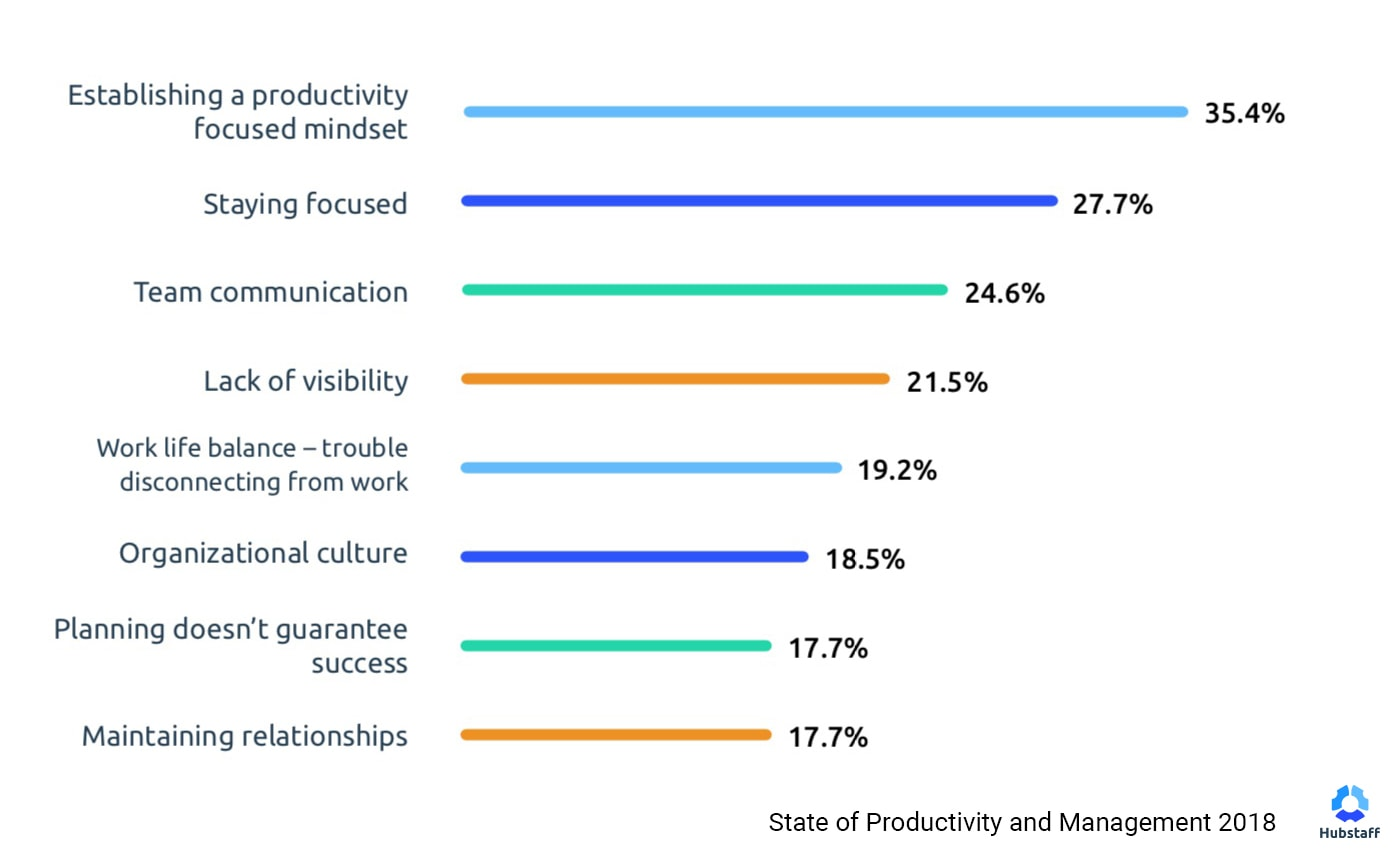 State of Productivity and Management 2018 - current challenges