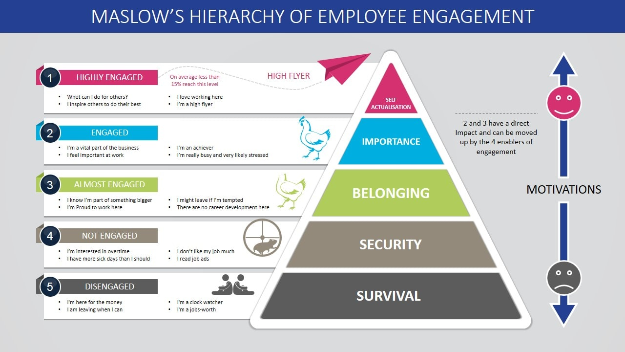 Maslows hierarchy of employee engagement