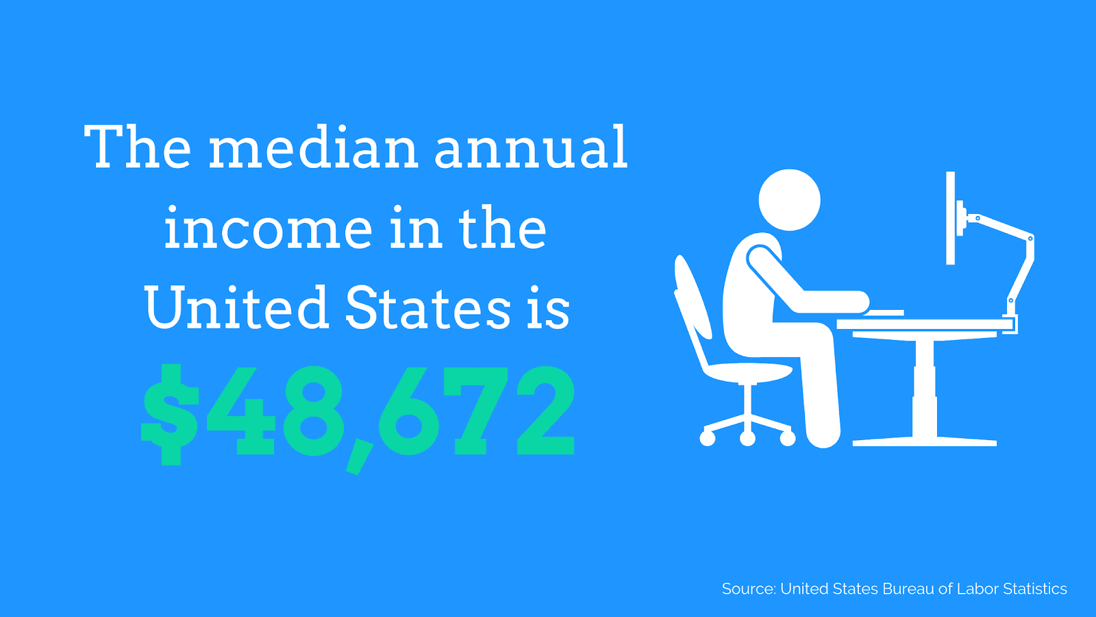 US median annual income