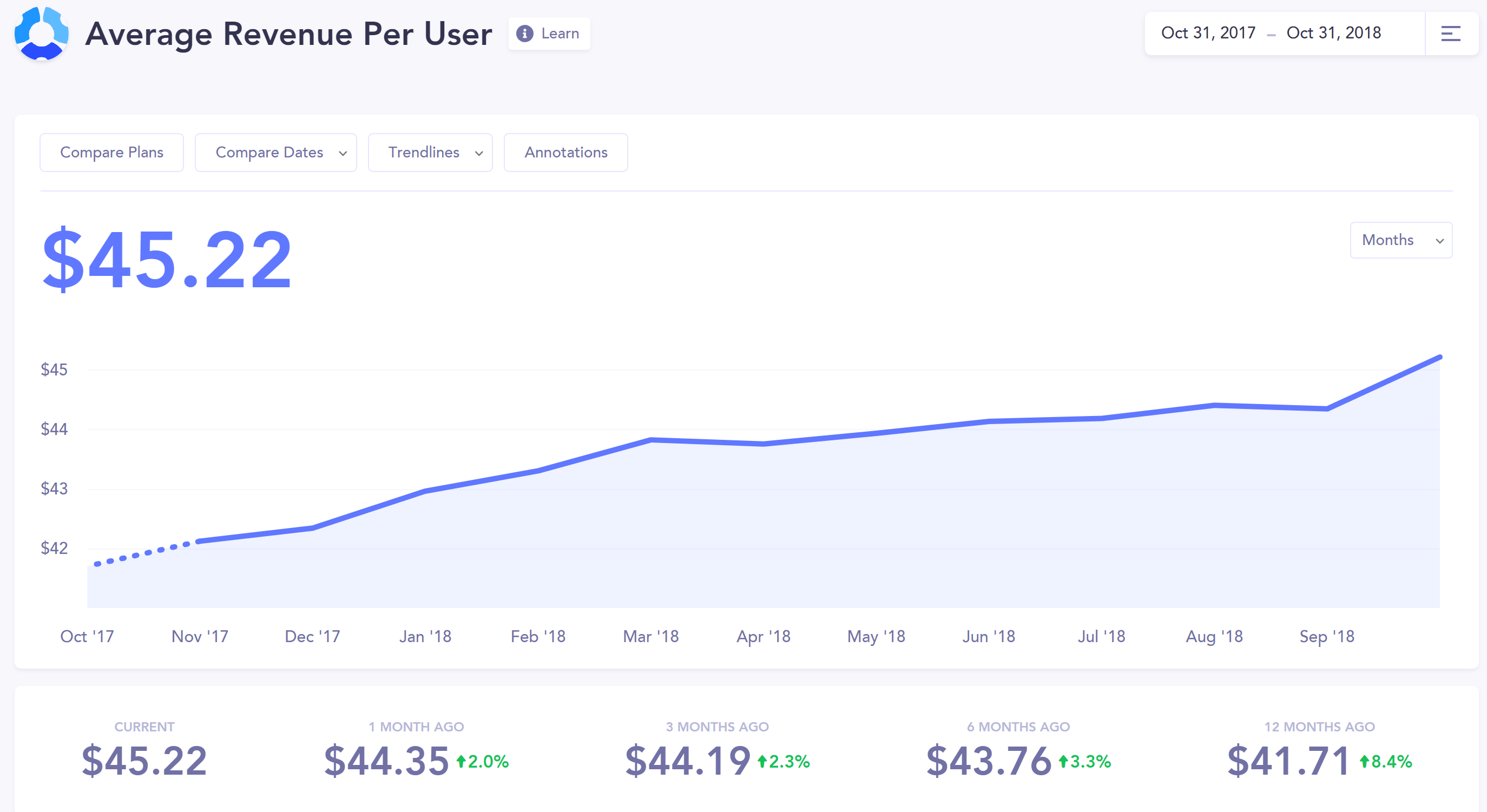 average revenue per user baremetrics hubstaff 2018