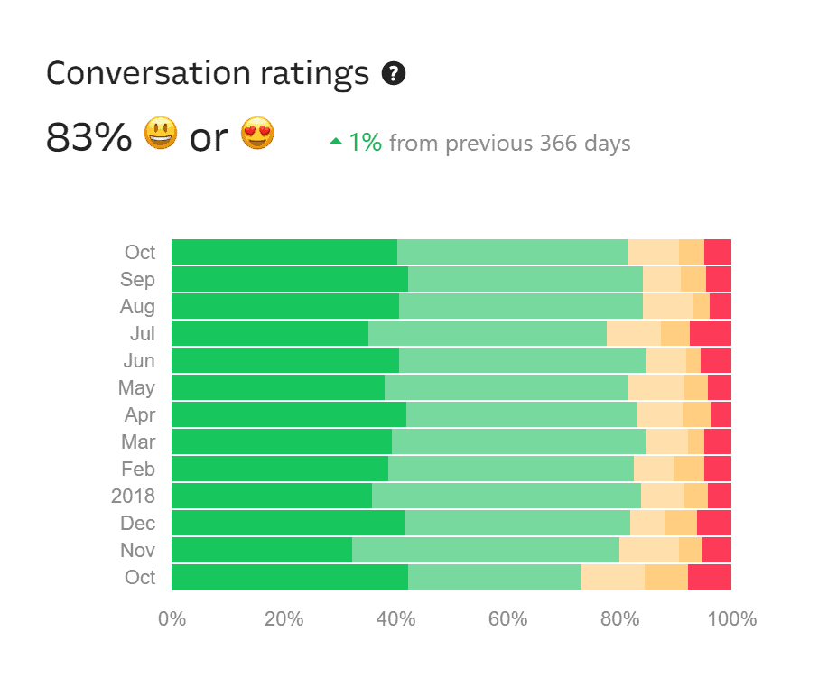 conversation ratings intercom