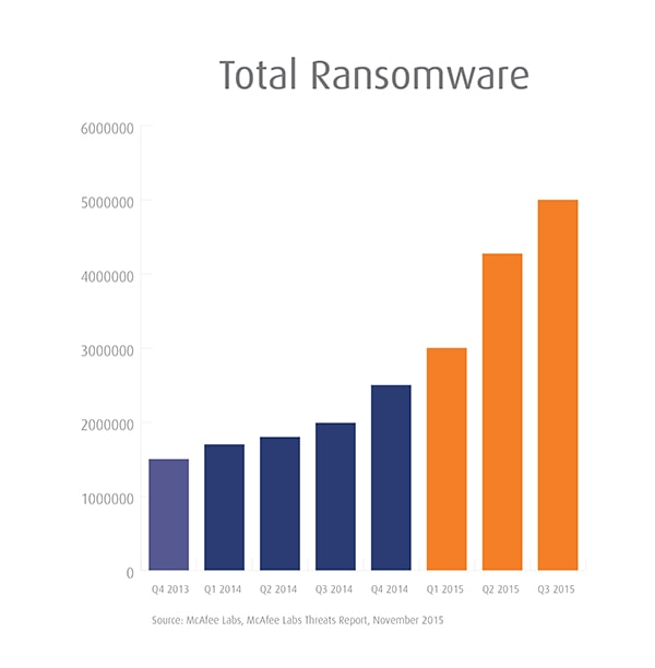 ransomware growth chart 2015 mcafee