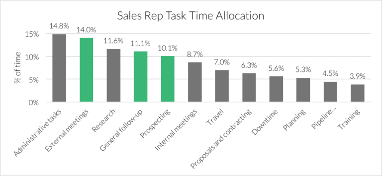 sales rep task time allocation chart