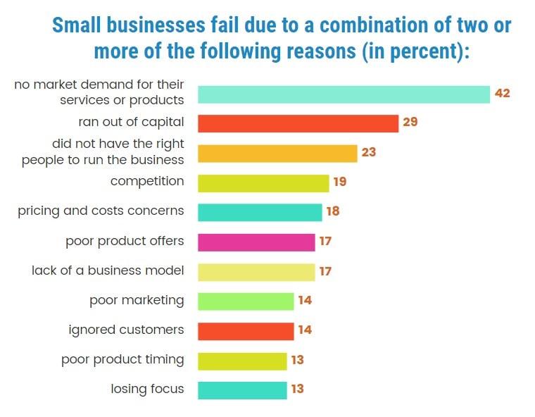 reasons business fail chart