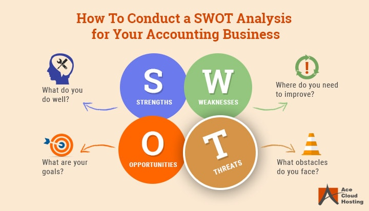 infographic showing SWOT analysis for accountants